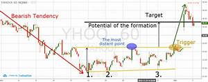 Triple Tops And Triple Bottoms Trading Strategy Tradingsim