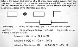 Solved  Below Is The System Block Diagram Of A Dc Motor Sp
