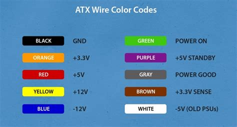 wire color code pec atx wire color codes office quot computer maintenance quot in