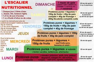 Régime Dukan Escalier Nutritionnel Avis by L Escalier Nutritionnel Methode Dukan Pour Les Mamans