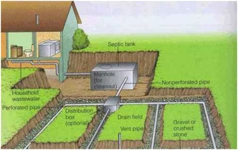 managing waste household septic systems part 1 msu extension