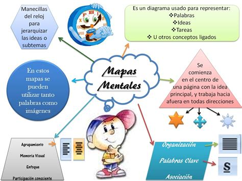 Como evaluar un mapa mental | Blog de Gesvin