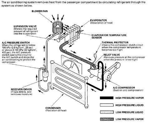 2002 honda civic ac wiring diagram 2002 civic a c trouble shooting hondacivicforum with