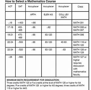 Math Sat 2 Score Chart Understanding Your Accuplacer Scores