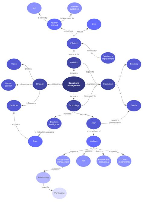 Animal Body Systems Concept Map 1 Answers