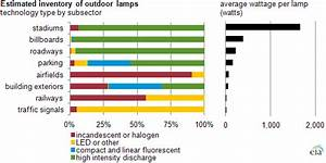 Stadiums and arenas use efficient high wattage lamps