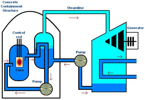 Nuclear Reactors Types Chemistry