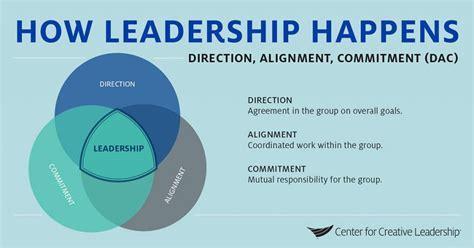 axiom groupe     good leadership happen