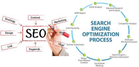 Seo Analysis by Search Marketing Manish Purohit