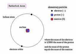 rutherford atomic mode...Uranium Atom