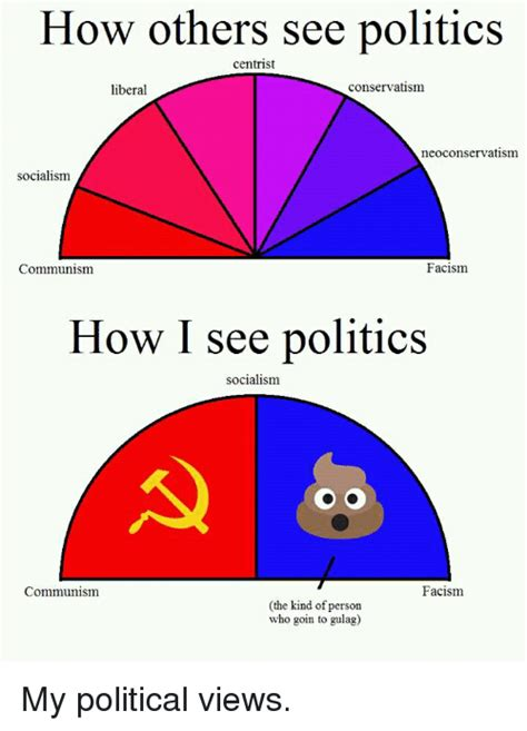 How Others See Politics Centrist Liberal Conservatism