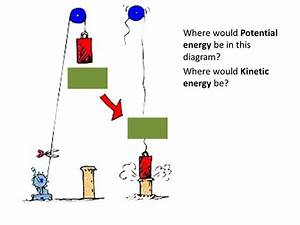 OA2.1 Understand energy and its conservation