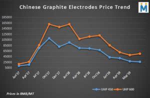 china dull eaf scenario weigh graphite electrodes prices   steel scrap billet dri