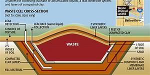 Landfill Taking Radioactive Waste Has History Of