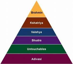 caste system Hinduism | eiddie | Pinterest | Hindus ...