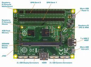 Introducing The New Raspberry Pi Compute Module