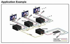 Hdmi Over Coax Extender With Ir  U2013 Clear Vision Systems Limited
