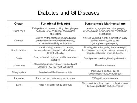 Gastroparesis and Diabetes Type 1
