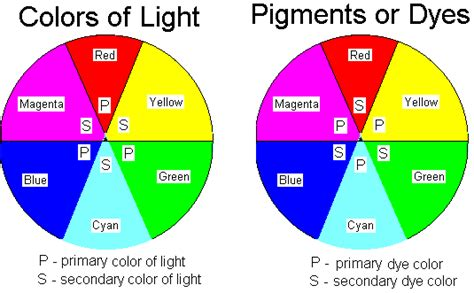 secondary colors of light ch 16 notes
