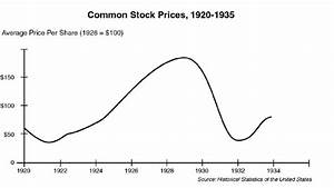 Similarity in Stock Market Charts for 1929, 2008, 2016 May ...