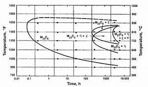 Ttt Diagram Of Type Aisi 316 Austenitic Stainless Steel