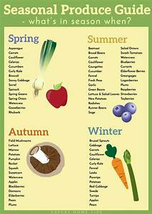 What U0026 39 S In Season  Seasonal Produce Guide  Plus Free
