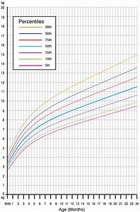 What Is Considered Normal Child Growth From Birth To 5 Years