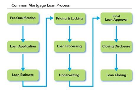mortgage loan process american savings bank hawaii