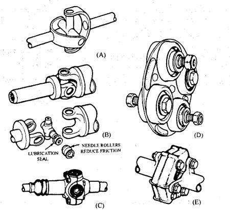 universal joints automobile engrs junction