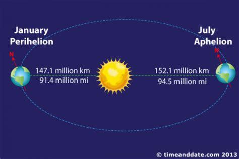 perihelion aphelion   solstices