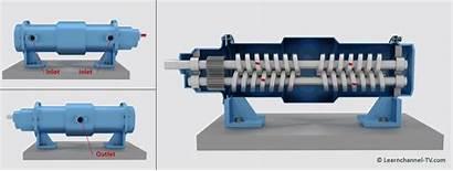 Pump Screw Pumps Works Hydraulic Types Tv