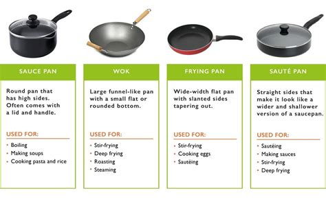 cookware types cooking guide homeowners buying ultimate method form qanvast widely sun every under these most