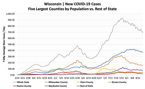 Daily Wisconsin COVID-19 Update: State Has Averaged 690 ...