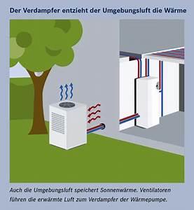 Luft Luft Wärmepumpe Nachteile : luftw rmepumpe luft wasser w rmepumpe ~ Watch28wear.com Haus und Dekorationen