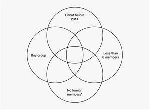 Venn Diagram Template 4 Circle  Hd Png Download