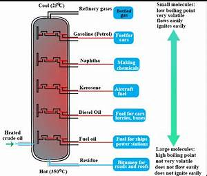Separation Of Fractional Distillation