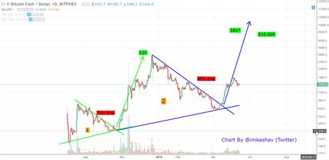 Anyways, here's one of my charts from 7 months ago, which seems to be quite accurate so far Bitcoin Cash - The road to 10k. Long-Term chart and ...