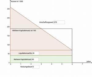 Einheiten Berechnen : durchschnittlichen kapitaleinsatz berechnen geogebra ~ Themetempest.com Abrechnung