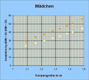 11 Kg Gasflasche Gewicht : zusammenhang von k rpergr e k rpergewicht und bmi bei ~ Jslefanu.com Haus und Dekorationen