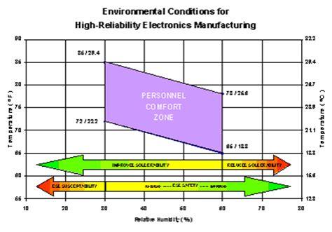 humidity comfort level appendix