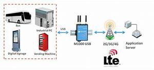 Gorugged M1000 Usb Cellular Modem With Mini Usb Interface