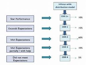 Infosys Share Chart Study Of Performance And Compensation At Infosys Ltd
