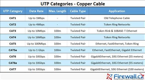 kabel lan cat5e 5 m utp network cable cat5e 5 m unshielded twisted pair utp cat 1 to cat5 5e cat6 cat7