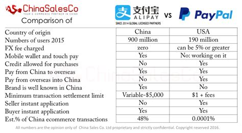 We did not find results for: How does Alipay compare with PayPal?