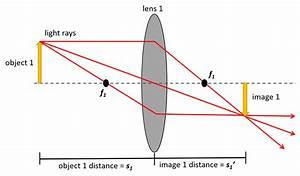 Slide Projector  U2013 Physics 114
