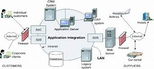 Example Of System Architecture And Information Technology
