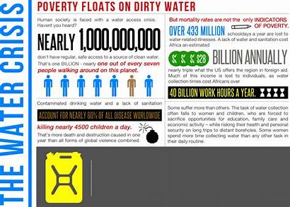 Water Poverty Dirty Facts Relationship Info Between