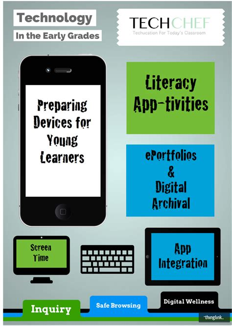 great resources  integrating technology  class educational technology  mobile learning