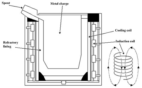 induction type furnace  electrical portal