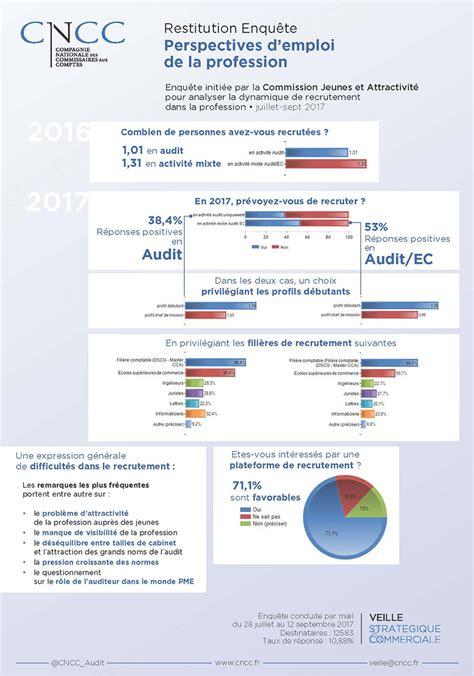 recrutement cabinet d audit recrutement cabinet d audit 28 images recolte 224 voir pearltrees la possession le cabinet